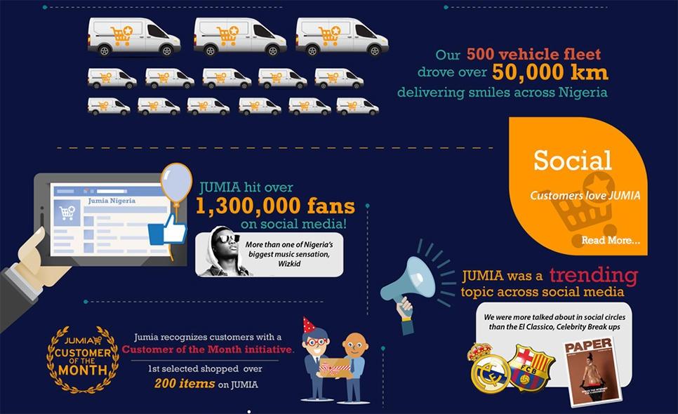 jumia fans on social media