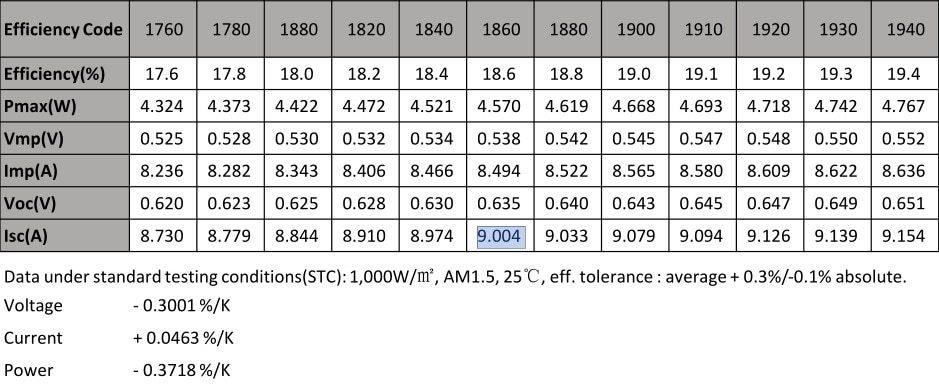 _nsp5bb 156.75mm 18.0-18.6% 4.42-4.57w -  - 1