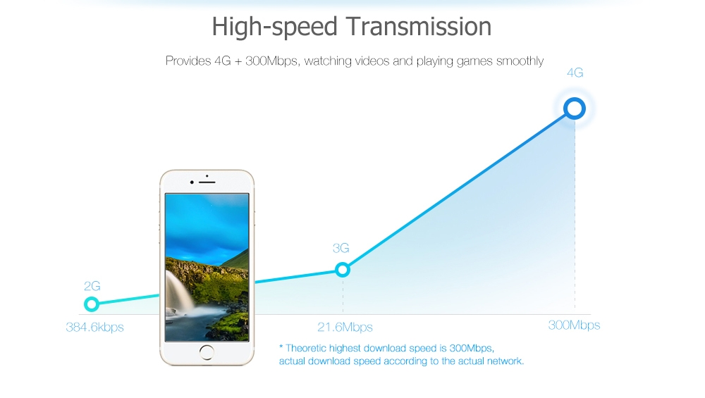 Kinle 4G LTE CPE Mobile WiFi Router for SIM Card 300Mbps Support 3G Marvell 1802 + MTK7628