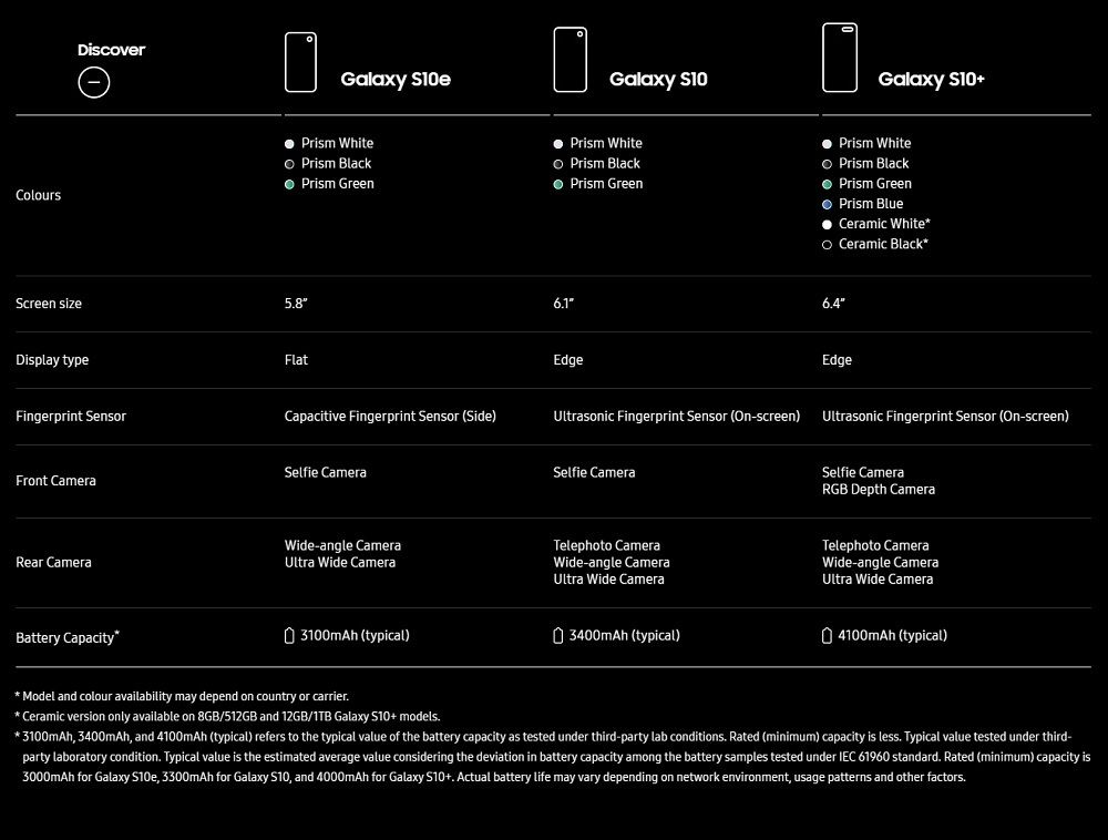 Samsung S10, S10e and S10+ specs and technical details