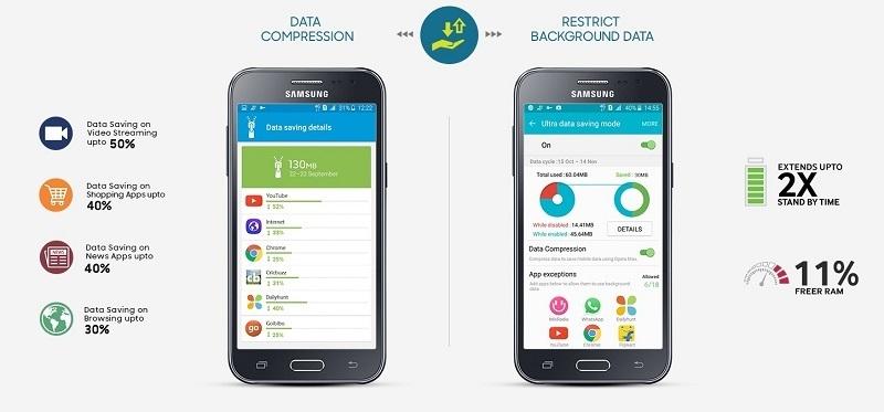 Samsung J2 Jumia best price in Nigeria 1