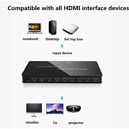 HDMI Switcher 16 Into 1 Device To Switch 16 Screens