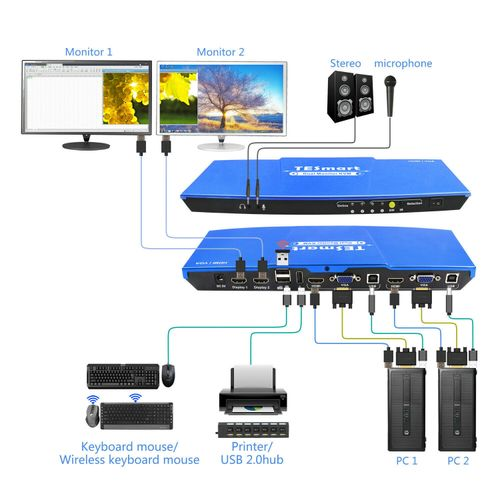 Dual Monitor 4x2 KVM Switch HDMI+VGA USB 2.0 Keyboard Mouse